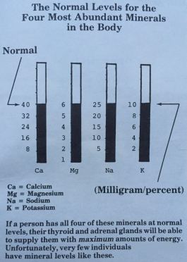 Normal-mineral-levels.png